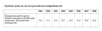 Average Russian consumer gas prices