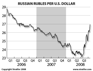 The U.S. Dollar, Soaring in Putinic Russia