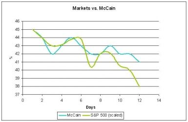 McCain and the Market