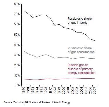 Is Gazprom a tempest in a Russian teapot?