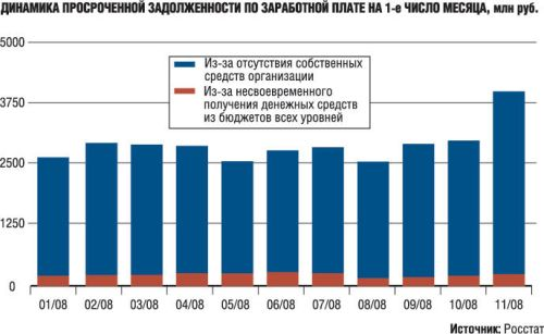 Once again, Russian employers are stiffing Russian workers