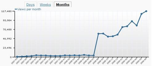 Our first year on WordPress ends with a bang