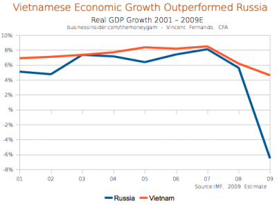 vietnam economic growth or not The views expressed in this paper are based on the actual data investigation and do not necessarily reflect the for economic growth in vietnam.